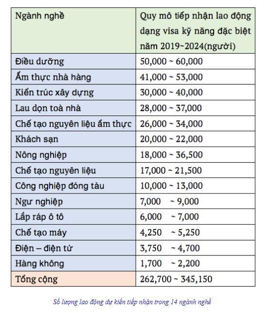 Các ngành nghề diện visa kỹ năng đặc định